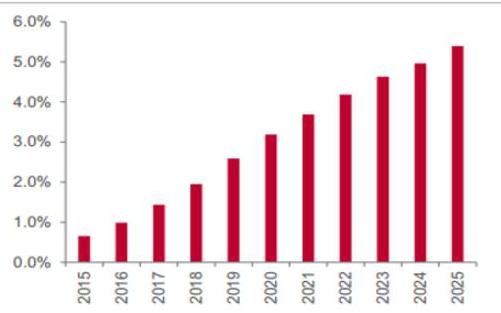 VPO电子烟郝潇蒙:专注烟民市场更有利市场开拓