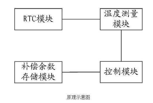 电能表RTC模块的补偿校准装置的原理及设计