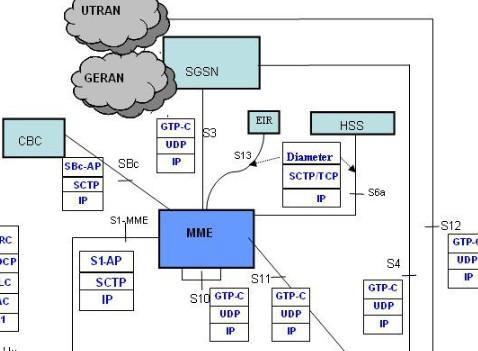 关于LTE的网络架构与基本的传输技术和多址技术介绍