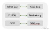浅析移动GPU厂商的发展史及其核心技术