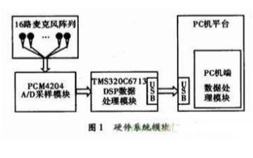 麦克风阵列信号采集系统如何进行设计?详细资料概述分析