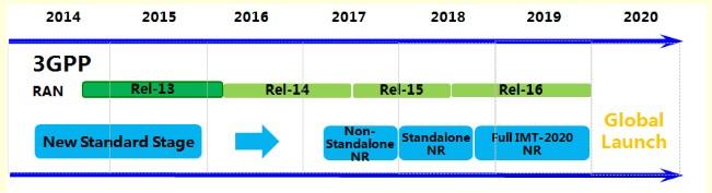 5G演進標準的進展和典型應用場景解析