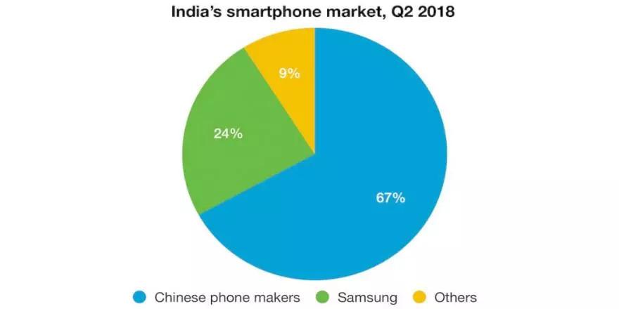 小米成印度市场智能手机最大供应商!