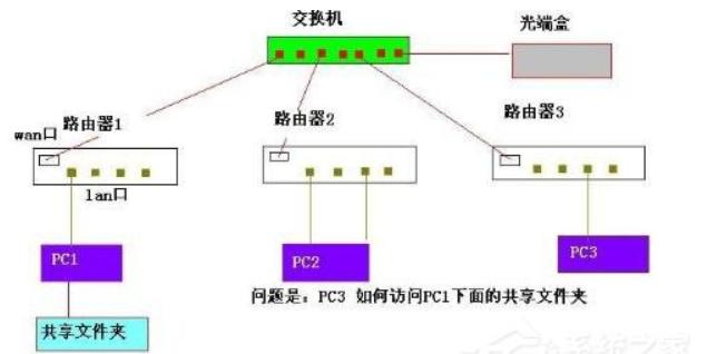 交换机接无线路由器设置教程