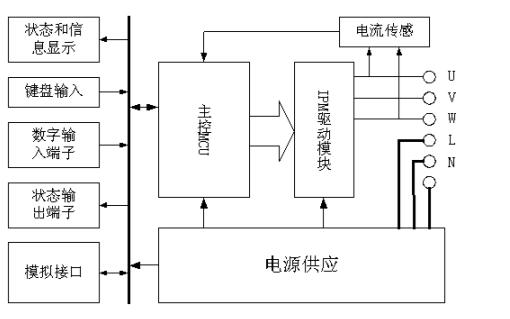 如何使用AT89S52单片机来设计变频器?详细资料和过程免费下载