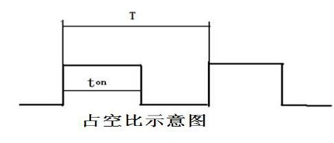 单片机PWM调速的原理是怎样的?单片机PWM设计详细资料总结