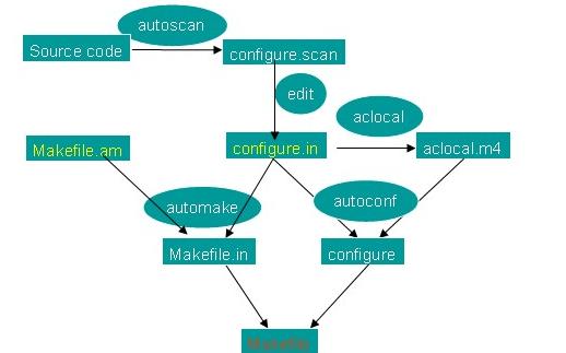 Makefile编写实例程序和详细资料免费下载