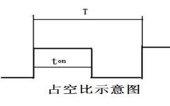 单片机PWM调速的工作原理是怎样的?单片机(PWM)设计详细资料总结