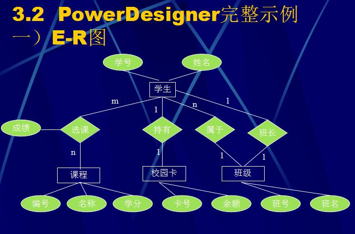 如何使用PowerDesigner进行数据库静态结构设计?详细资料概述