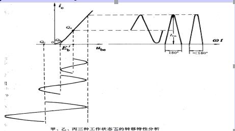 高频功率放大器有什么功能?工作原理是怎样的?与低频功放有什么异同点?