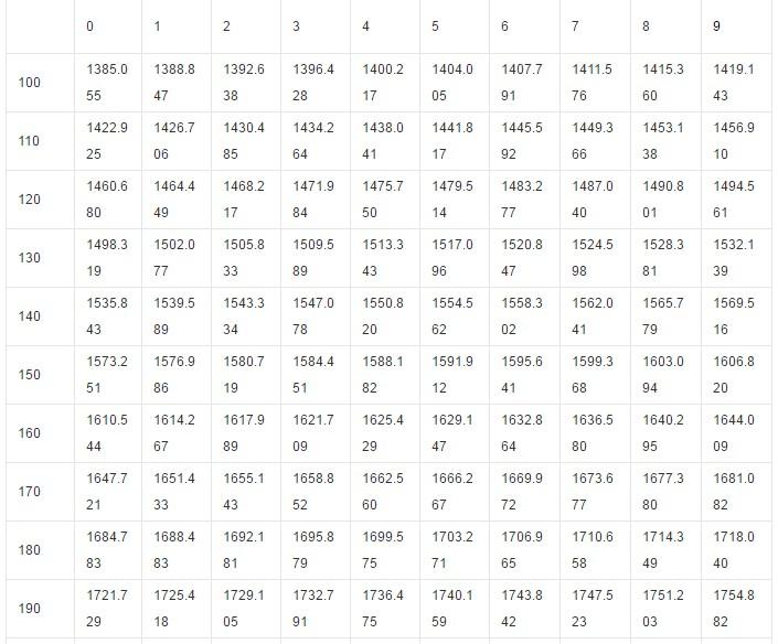PT1000电阻值转化为温度值的计算公式