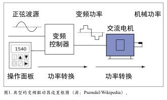 伺服电机和变频驱动器中的EMI问题如何解决等4篇文章《电磁干扰与兼容》2017年1月刊