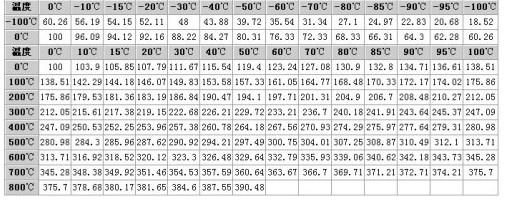 Pt100分度表如何使用?PT100/PT1000热电阻值计算
