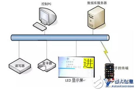 基于超高频RFID读写器技术的建筑工地人员考勤管...