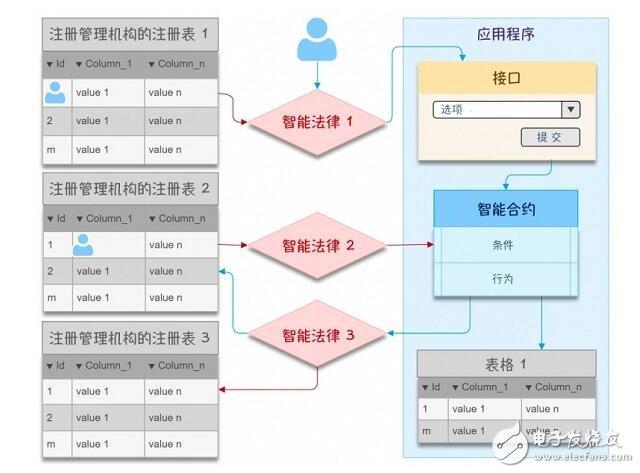 基于区块链技术的电子政务数字生态系统介绍