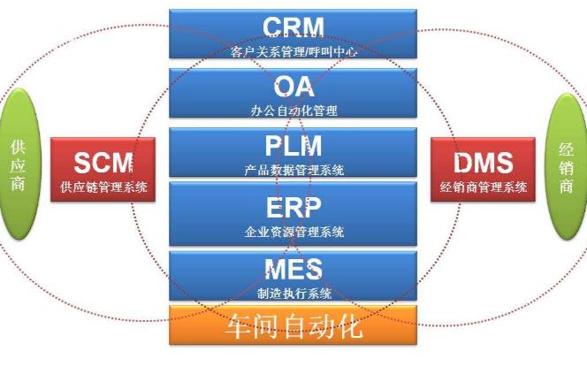 为什么ERP替代不了MES?ERP与MES有哪些差别?