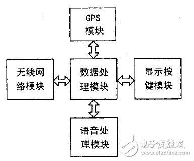 移动通讯技术和GPS技术相结合设计公交车智能报站系统