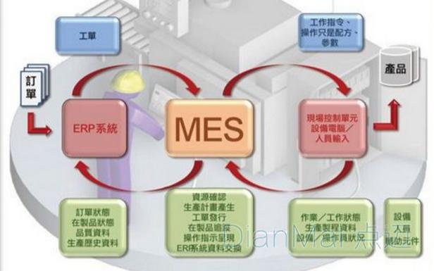 MES市场现在市场如何?MES厂商排行榜MES的十路大军你了解吗?