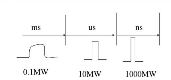 浅谈脉冲功率long88.vip龙8国际的概念和应用