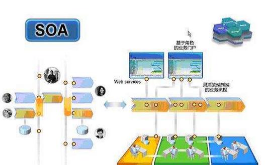 基于SOA技术的MES制造执行系统与传统MES架构的资料对比概述