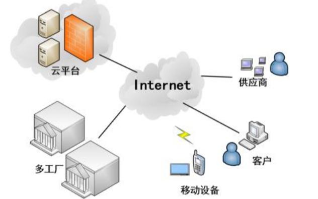 哪些企业可以使用制造执行系统E-MES?