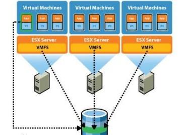 虚拟化生态系统及实现从虚拟化走向云端