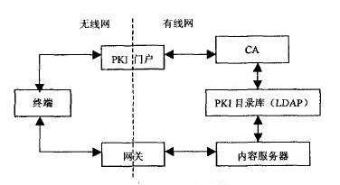 移动电子商务的WPKI技术原理及工作流程介绍