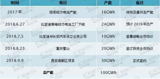 比亚迪动力电池产能扩张速度惊人,目前已突破100GWh