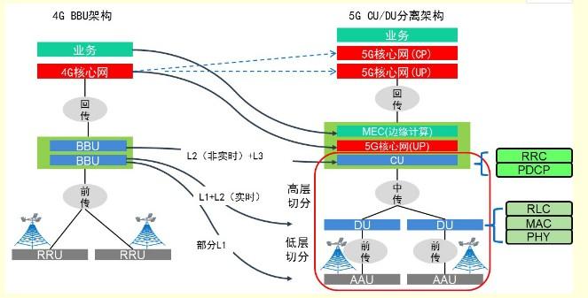 中国移动5G网络建设,前传承载解决方案介绍