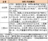 日韩企业材料供应链维稳,国内装备企业机会何在?