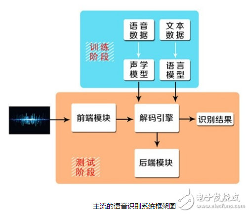 语音交互与智能家居之间有什么联系?语音交互的技术壁垒在哪里?