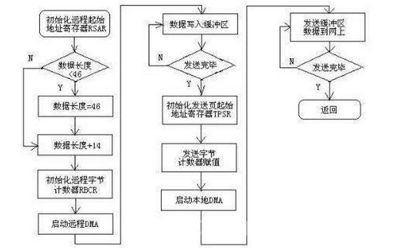Administrator和华硕电脑等产品的发送程序详细资料免费下载