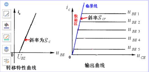 什么是动态特性?丙类高频功率放大器的动态特性的详细资料概述
