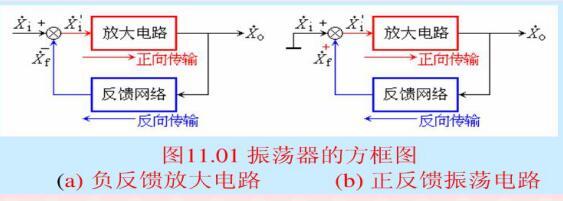 正弦波发生电路原理