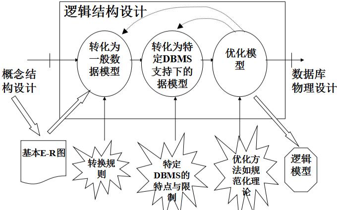 数据库设计中逻辑结构如何进行设计?详细资料概述