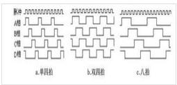 步进电机驱动器与伺服电机驱动器的区别