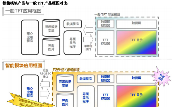 TOPWAY智能TFT液晶模块的详细介绍和使用说明书资料免费下载