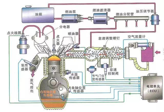 发动机包含了哪些传感器
