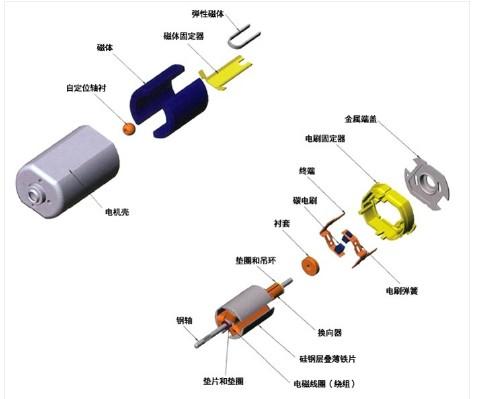 无刷电机怎样增加功率 浅谈无刷电机的特点