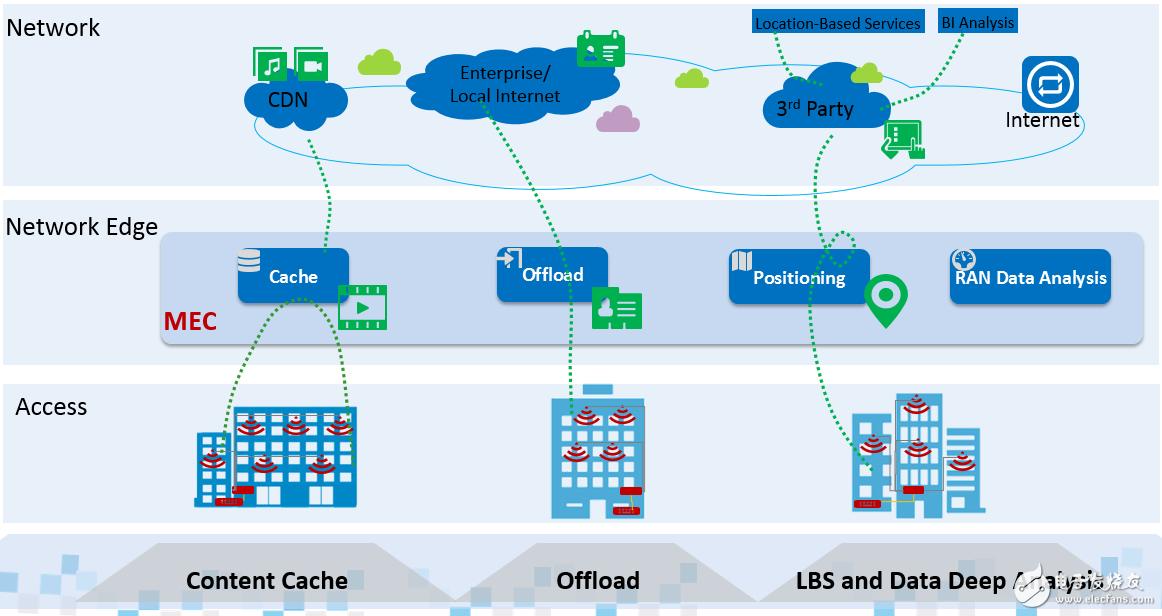 中兴通讯MEC+QCell室内分布与定位系统解析