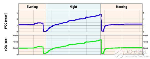 卧室中 CO2 和 VOC 浓度变化图