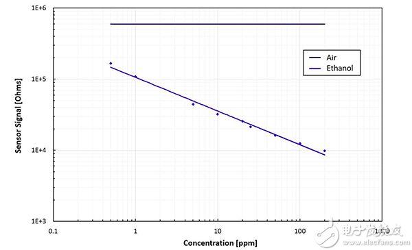 MOS 传感器元件的电阻率图