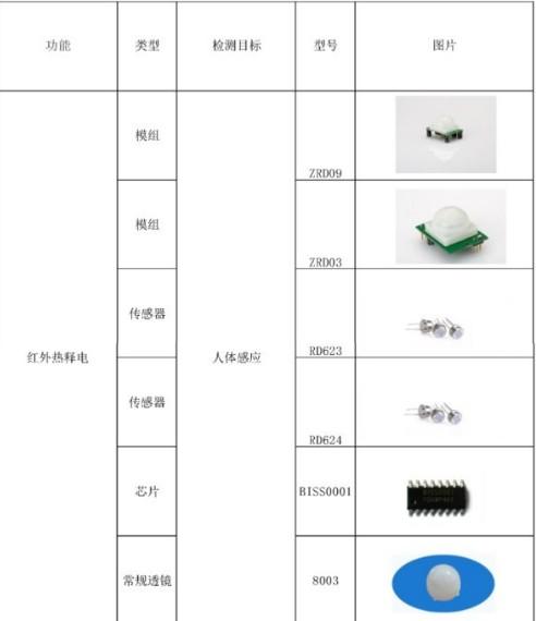 热释电红外传感器的应用 浅谈热释电红外传感器在物联网中的应用