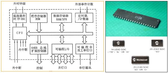 什么是单片机怎样学习?单片机基础知识及Proteus应用简介资料概述