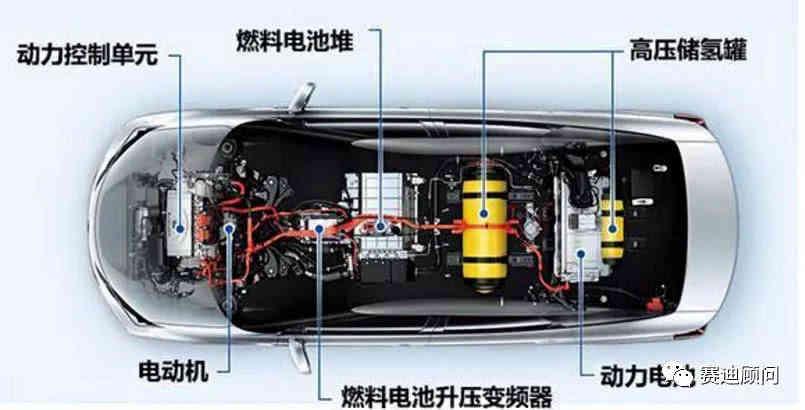 電動汽車、氫燃料電池汽車、燃油汽車,到底誰才是最...
