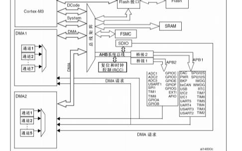 STM32F10xxx系列产品的参考手册中文版的详细资料免费下载