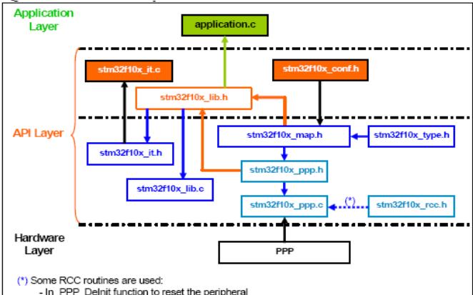 32位ARM微控制器STM32F101xx和STM32F103xx的固件函数库资料概述
