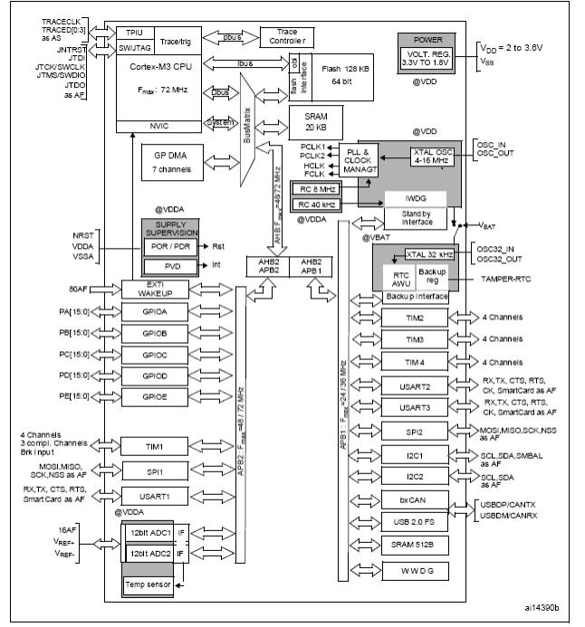 STM32F103X6,X8,XB微控制器的详细中午资料和数据免费下载