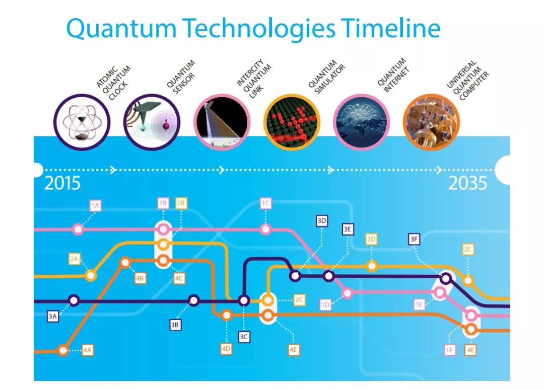 2018全球量子计算芯片研发概况及水平分析
