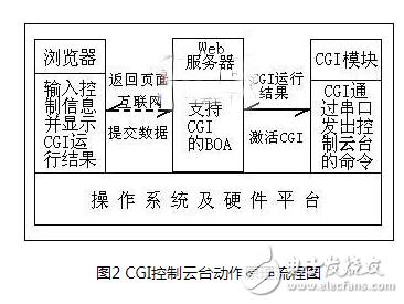 一种基于ARM S3C2410X和Linux的嵌入式网络摄像机设计